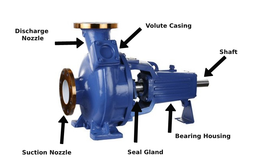 components-of-a-centrifugal-pumps