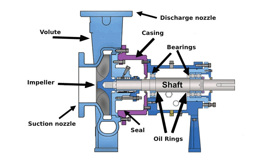 general-components-of-a-centrifugal-pumps