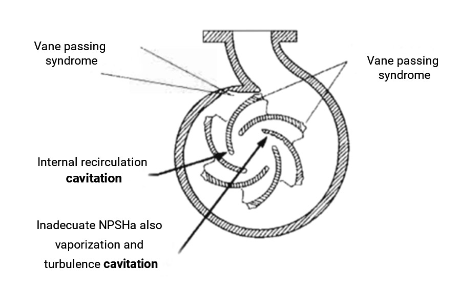 pump-cavitation