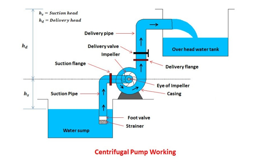 Working-of-a-Centrifugal-Pump