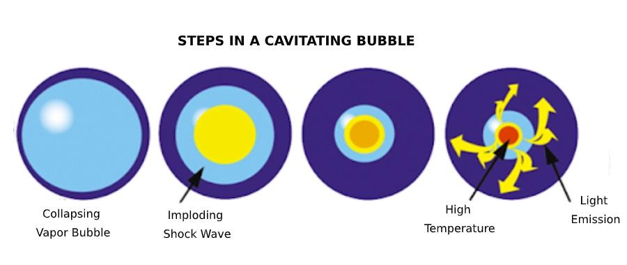 pressure-bubbles