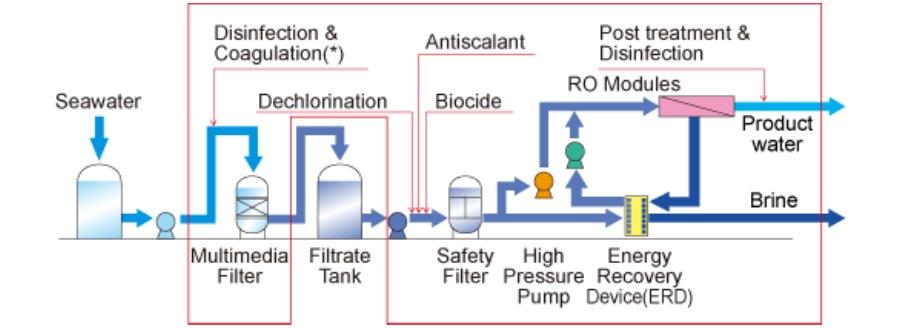 pumps-supplier-for-desalination-plants